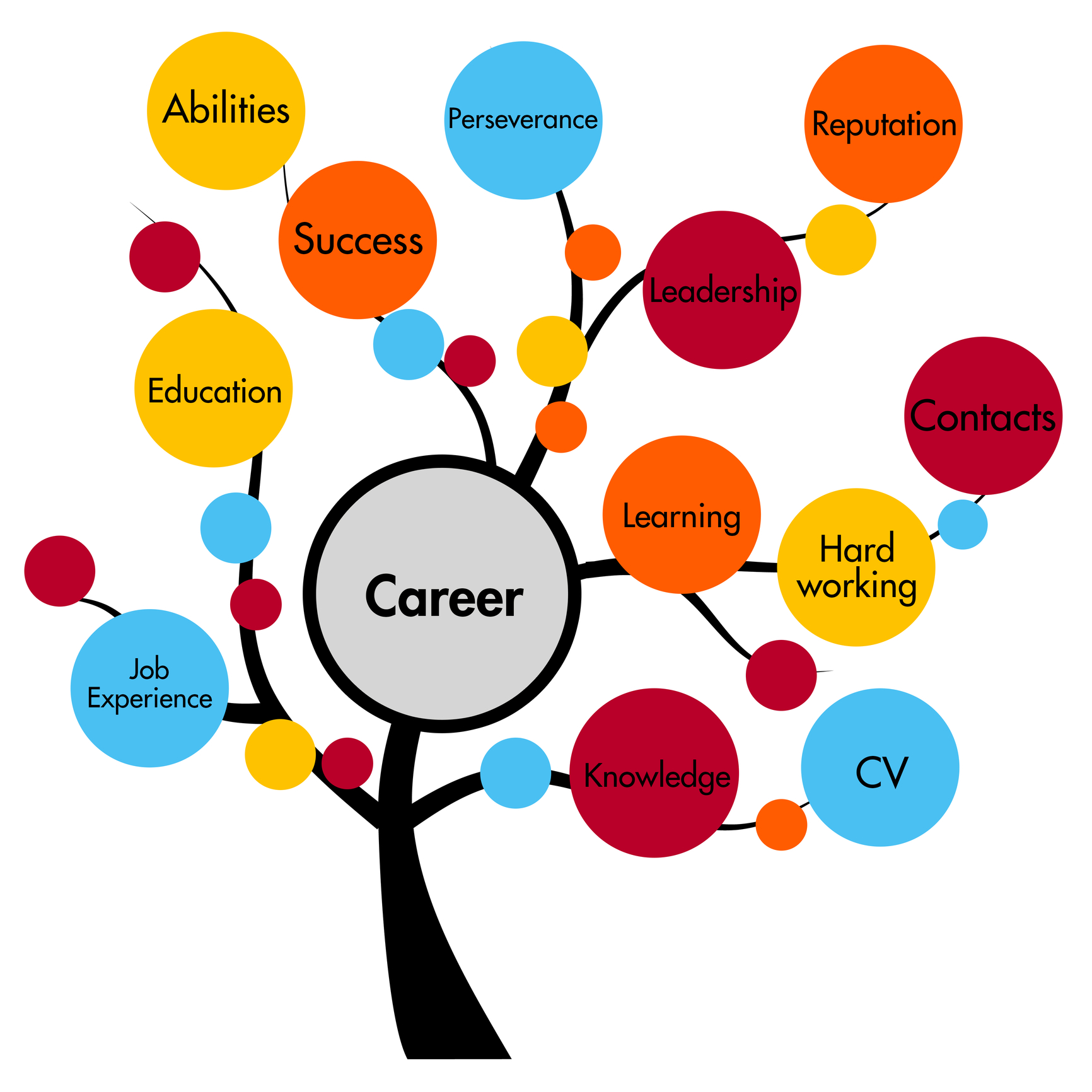 career tree.jpg